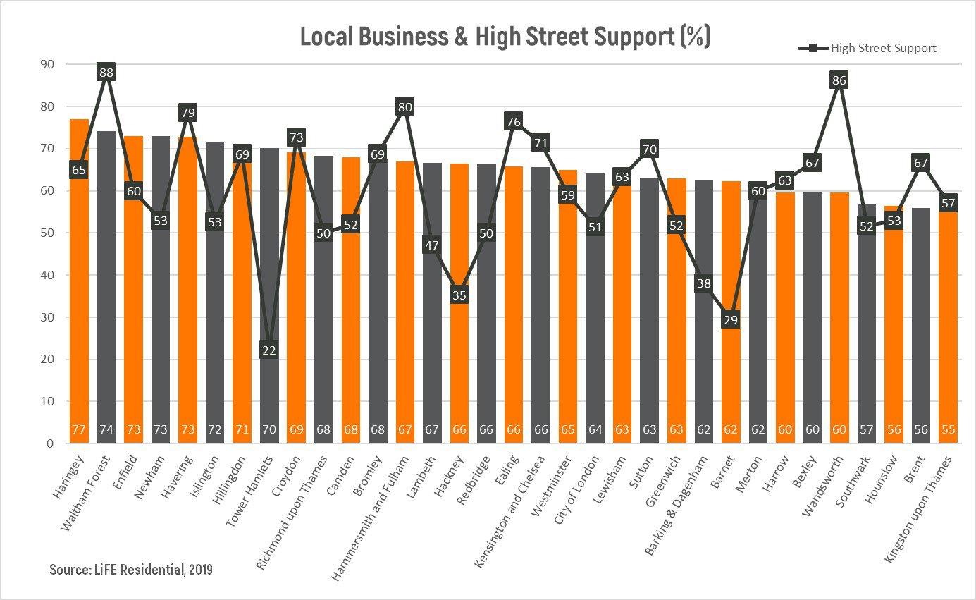 Local Business & High Street Graph.jpg
