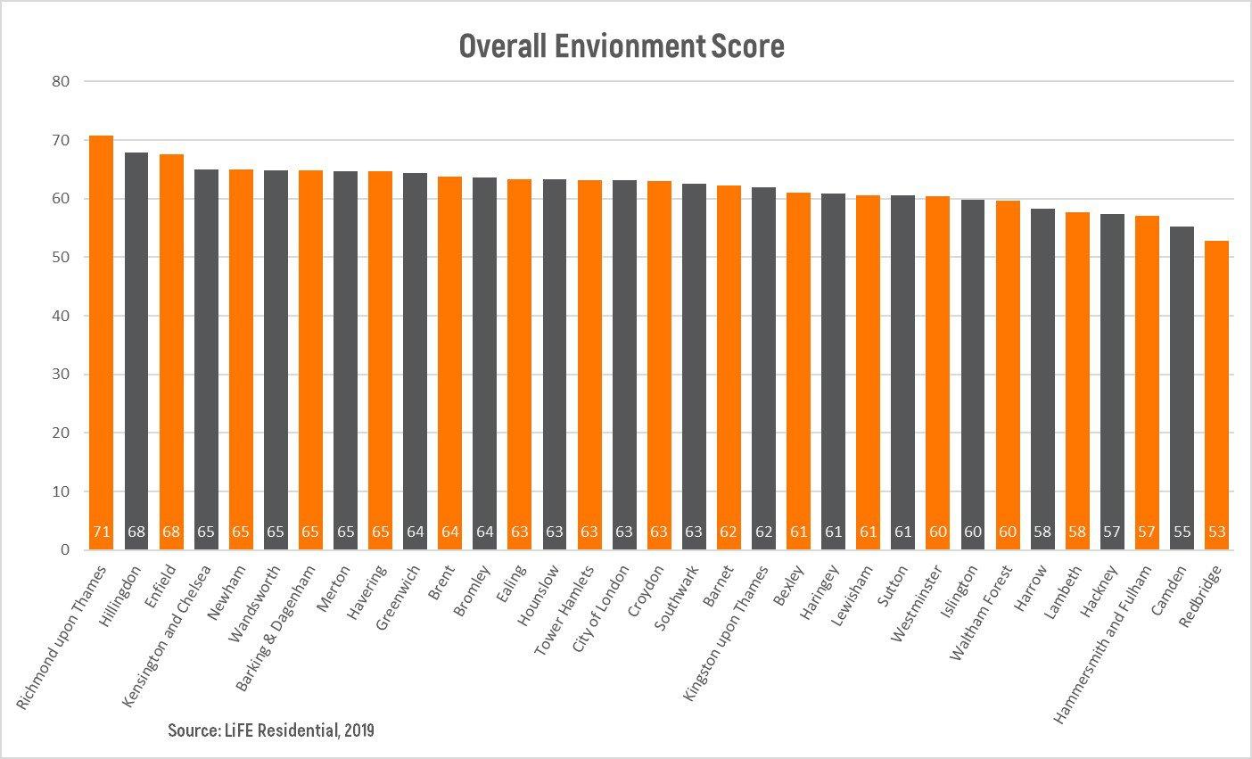 Overall Environment Score Graph.jpg
