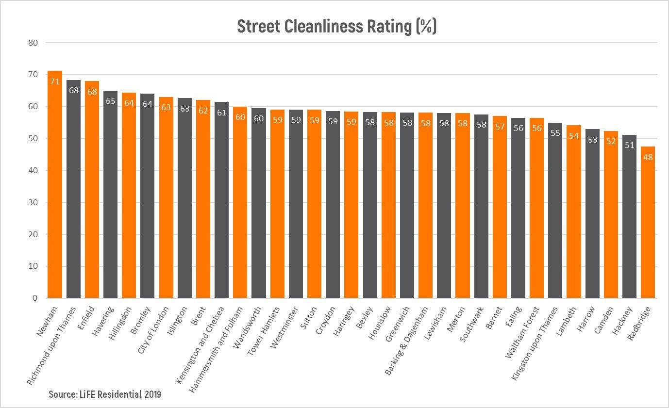 Street Cleanliness Graph.jpg
