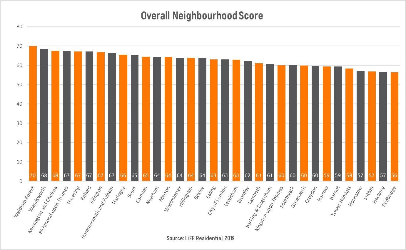 Overall Neighbourhood Score Graph.jpg