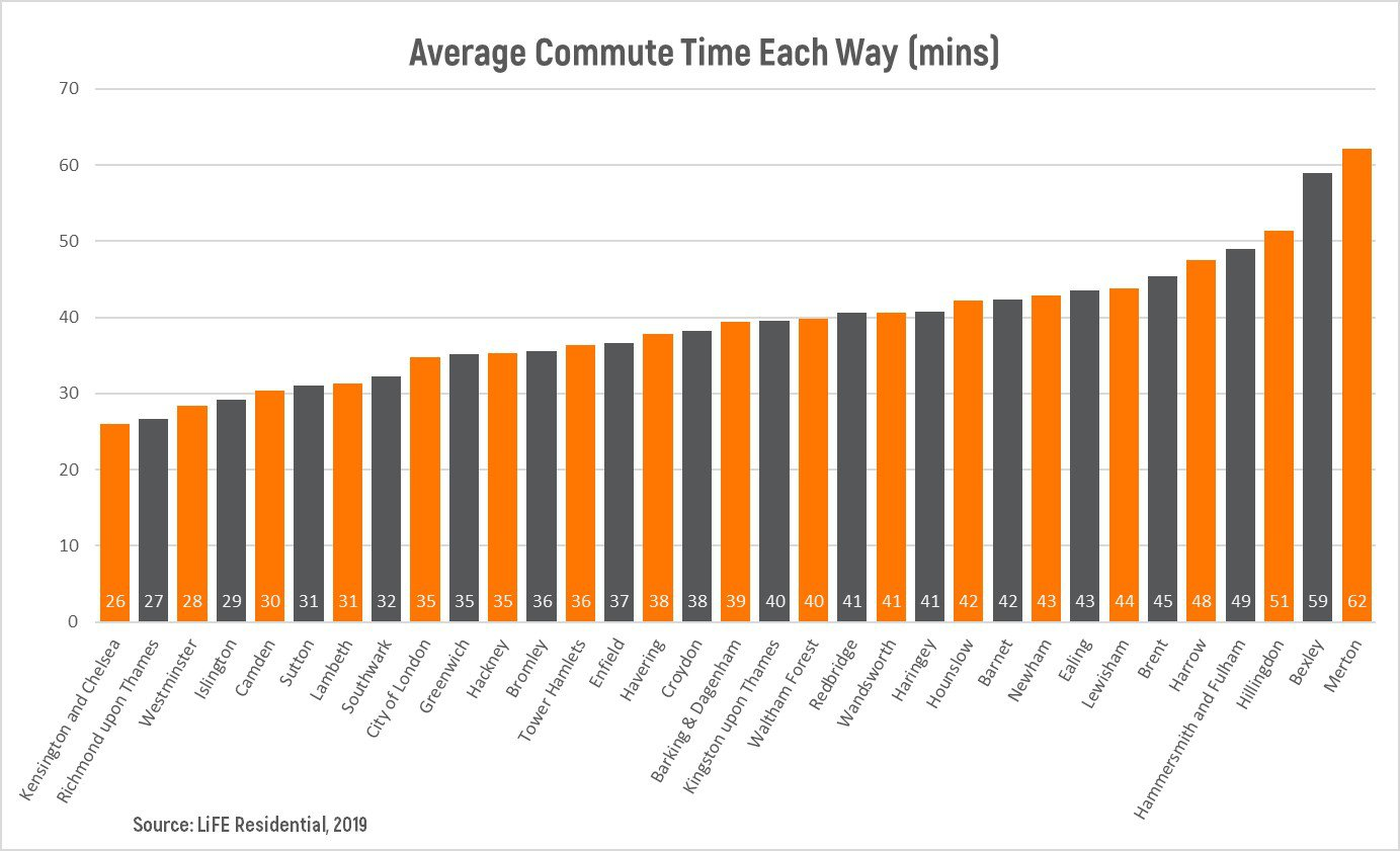 Average Commute Time Graph.jpg