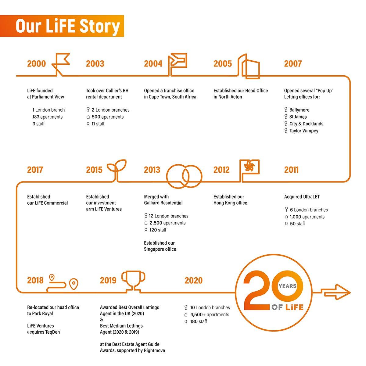 Timeline_2020_square-01_web.jpg