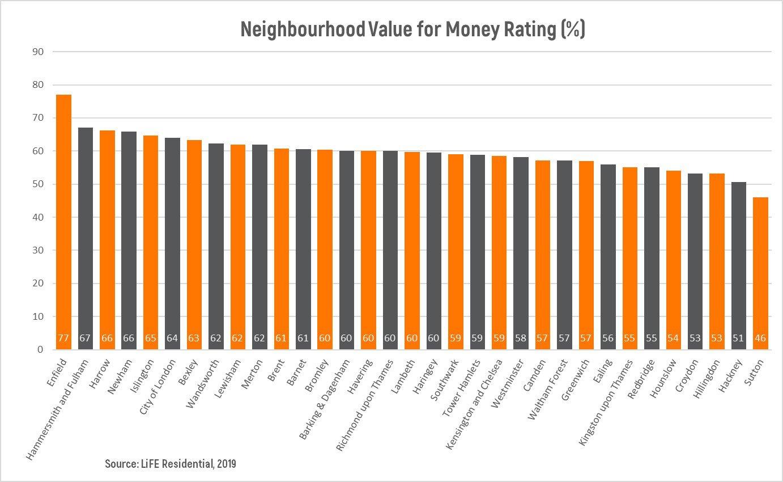Neighbourhood Value for Money Graph.jpg