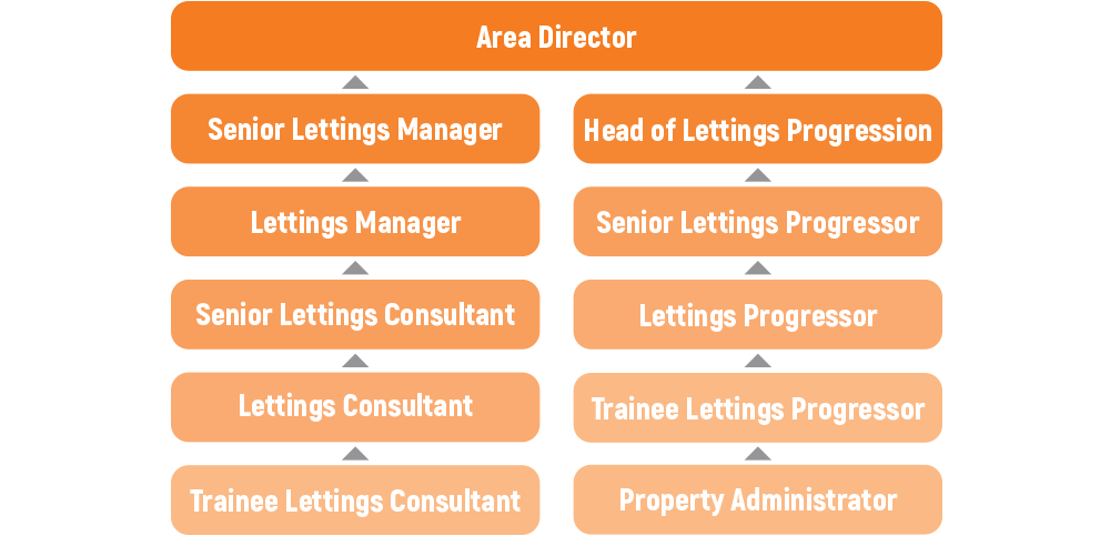 Lettings structure